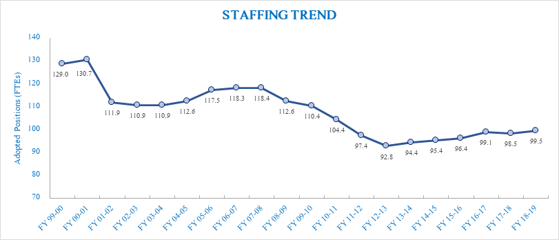 Staffing Trend Chart